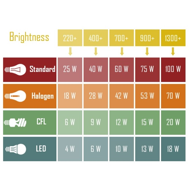 2014 LED Lighting Chart